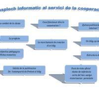 00. a Carta mentala - L'esplèch informatic al servici de la cooperacion.pdf